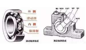 滚动轴承和滑动轴承的有什么性能区别称量机